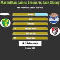 Maximillian James Aarons vs Jack Stacey h2h player stats