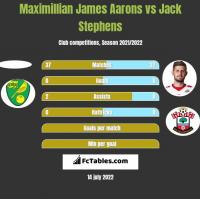 Maximillian James Aarons vs Jack Stephens h2h player stats