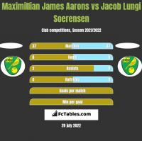 Maximillian James Aarons vs Jacob Lungi Soerensen h2h player stats