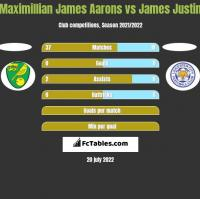 Maximillian James Aarons vs James Justin h2h player stats