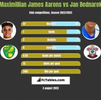 Maximillian James Aarons vs Jan Bednarek h2h player stats