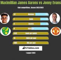 Maximillian James Aarons vs Jonny Evans h2h player stats