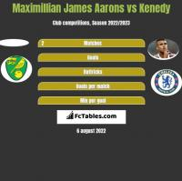 Maximillian James Aarons vs Kenedy h2h player stats