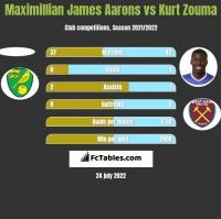 Maximillian James Aarons vs Kurt Zouma h2h player stats