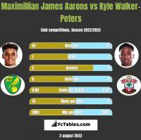 Maximillian James Aarons vs Kyle Walker-Peters h2h player stats