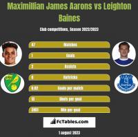 Maximillian James Aarons vs Leighton Baines h2h player stats
