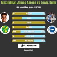 Maximillian James Aarons vs Lewis Dunk h2h player stats