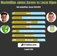 Maximillian James Aarons vs Lucas Digne h2h player stats