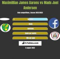 Maximillian James Aarons vs Mads Juel Andersen h2h player stats