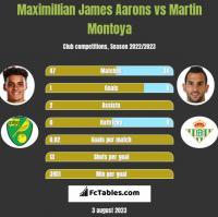 Maximillian James Aarons vs Martin Montoya h2h player stats