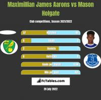 Maximillian James Aarons vs Mason Holgate h2h player stats