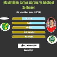 Maximillian James Aarons vs Michael Sollbauer h2h player stats