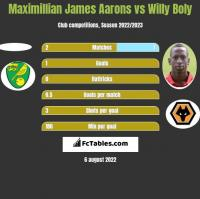 Maximillian James Aarons vs Willy Boly h2h player stats