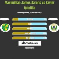 Maximillian James Aarons vs Xavier Quintilla h2h player stats