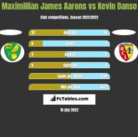 Maximillian James Aarons vs Kevin Danso h2h player stats