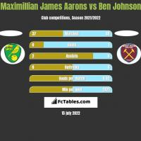 Maximillian James Aarons vs Ben Johnson h2h player stats
