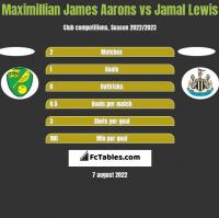 Maximillian James Aarons vs Jamal Lewis h2h player stats