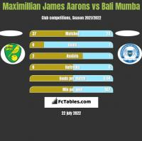 Maximillian James Aarons vs Bali Mumba h2h player stats