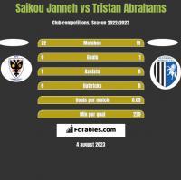 Saikou Janneh vs Tristan Abrahams h2h player stats