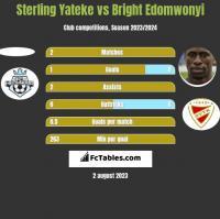 Sterling Yateke vs Bright Edomwonyi h2h player stats