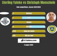 Sterling Yateke vs Christoph Monschein h2h player stats