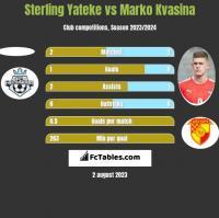 Sterling Yateke vs Marko Kvasina h2h player stats