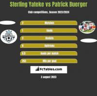 Sterling Yateke vs Patrick Buerger h2h player stats