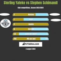Sterling Yateke vs Stephen Schimandl h2h player stats