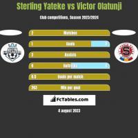 Sterling Yateke vs Victor Olatunji h2h player stats