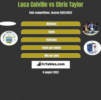 Luca Colville vs Chris Taylor h2h player stats