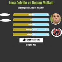 Luca Colville vs Declan McDaid h2h player stats
