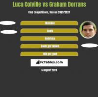 Luca Colville vs Graham Dorrans h2h player stats