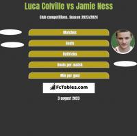 Luca Colville vs Jamie Ness h2h player stats