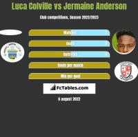 Luca Colville vs Jermaine Anderson h2h player stats