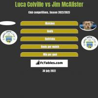 Luca Colville vs Jim McAlister h2h player stats