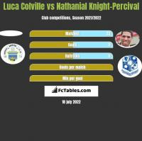 Luca Colville vs Nathanial Knight-Percival h2h player stats