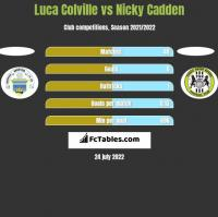 Luca Colville vs Nicky Cadden h2h player stats