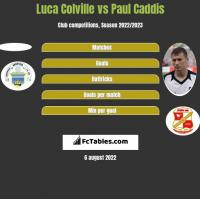 Luca Colville vs Paul Caddis h2h player stats