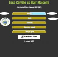 Luca Colville vs Blair Malcolm h2h player stats