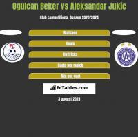 Ogulcan Beker vs Aleksandar Jukic h2h player stats