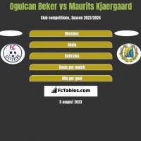 Ogulcan Beker vs Maurits Kjaergaard h2h player stats