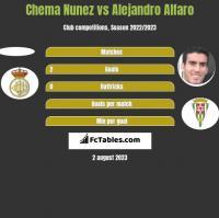 Chema Nunez vs Alejandro Alfaro h2h player stats