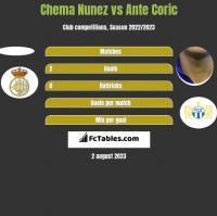Chema Nunez vs Ante Coric h2h player stats