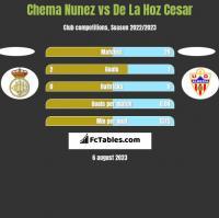 Chema Nunez vs De La Hoz Cesar h2h player stats