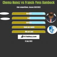 Chema Nunez vs Franck-Yves Bambock h2h player stats