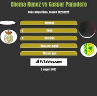Chema Nunez vs Gaspar Panadero h2h player stats