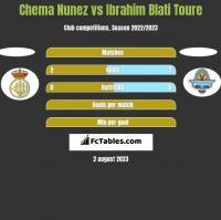 Chema Nunez vs Ibrahim Blati Toure h2h player stats