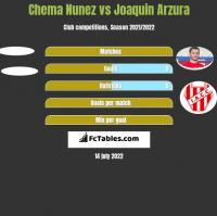 Chema Nunez vs Joaquin Arzura h2h player stats