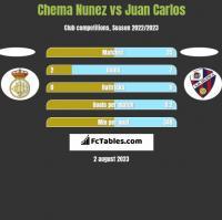 Chema Nunez vs Juan Carlos h2h player stats