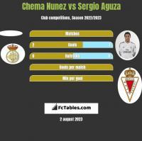 Chema Nunez vs Sergio Aguza h2h player stats